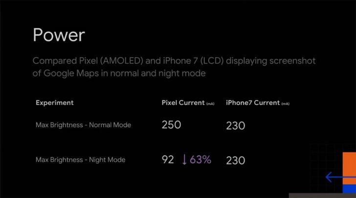 Sforum - Trang thông tin công nghệ mới nhất gsmarena_001-3 Google cho biết chế độ Night Mode sẽ giúp máy Android tiết kiệm pin