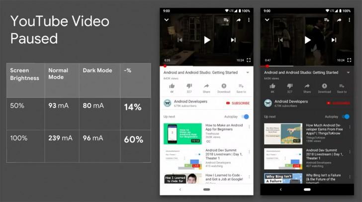 Sforum - Trang thông tin công nghệ mới nhất gsmarena_004 Google cho biết chế độ Night Mode sẽ giúp máy Android tiết kiệm pin