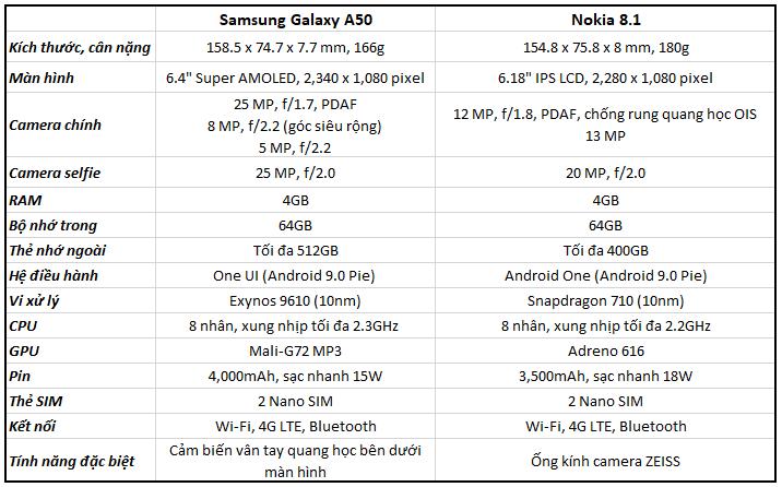 Sforum - Trang thông tin công nghệ mới nhất so-sanh-galaxy-a50-va-nokia-81 So sánh Galaxy A50 và Nokia 8.1: Đang có 7 triệu nên chọn smartphone nào?