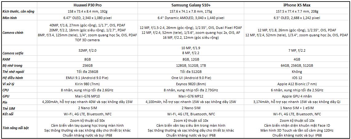 Sforum - Trang thông tin công nghệ mới nhất so-sanh-huawei-p30-pro-galaxy-s10-plus-iphone-xs-max Huawei P30 Pro, Galaxy S10+ và iPhone XS Max: Đâu là sự lựa chọn dành cho bạn?