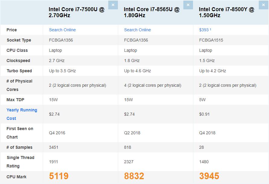 Sforum - Trang thông tin công nghệ mới nhất Annotation-2019-12-20-145753 Một số hiểu lầm thường gặp khi chọn mua máy tính xách tay: Cứ bộ vi xử lý Core i7 là mạnh,...