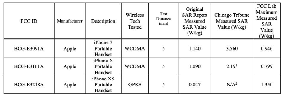 Sforum - Trang thông tin công nghệ mới nhất iphone-7-xs-fcc-testing FCC lên tiếng xác nhận bức xạ của iPhone 7 không vượt quá quy định