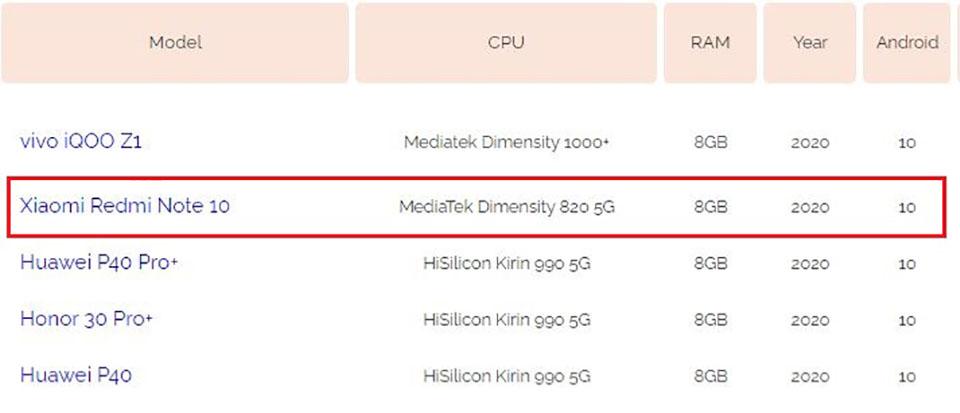 Sforum - Trang thông tin công nghệ mới nhất thong-tin-Redmi-Note-10-1 Redmi Note 10 bất ngờ lộ thông tin với chipset MediaTek Dimensity 820