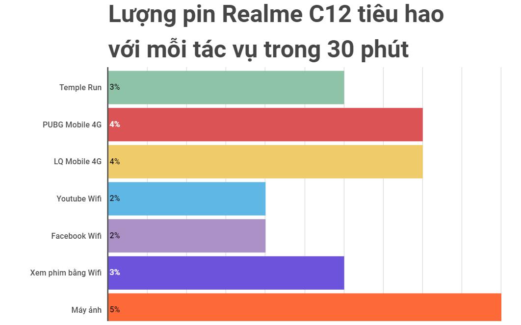 """Sforum - Trang thông tin công nghệ mới nhất Luong-pin-tieu-hao-e1598366842119 Đánh giá chi tiết thời lượng pin Realme C12: """"Battery phone"""" chính là đây"""