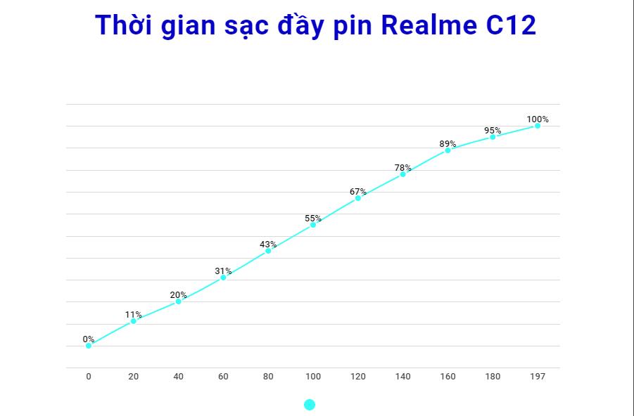 """Sforum - Trang thông tin công nghệ mới nhất Thoi-gian-sac-pin-e1598346317623 Đánh giá chi tiết thời lượng pin Realme C12: """"Battery phone"""" chính là đây"""