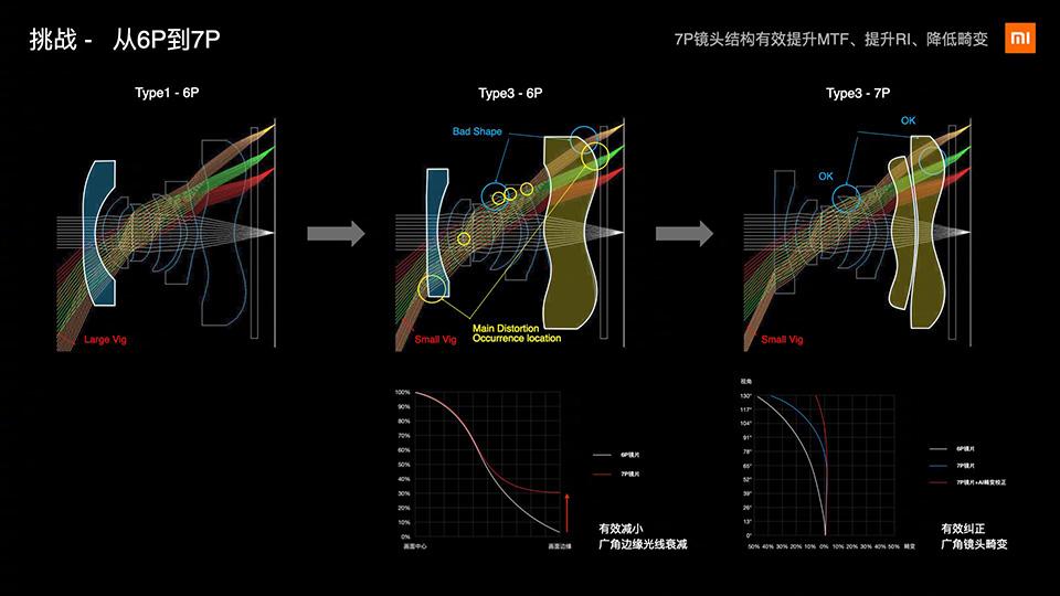 Sforum - Trang thông tin công nghệ mới nhất xiaomi-ultra-camera-3 Đây là lý do vì sao camera Xiaomi Mi 10 Ultra đánh bại hàng loạt đối thủ để dẫn đầu DxOMark