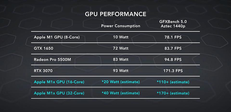 Sforum - Trang thông tin công nghệ mới nhất hieu-nang-MacBook-Pro-2021-1 MacBook Pro 2021 với chip Apple M1X sẽ có hiệu năng đồ họa ngang ngửa NVIDIA GeForce RTX 3070 Mobile