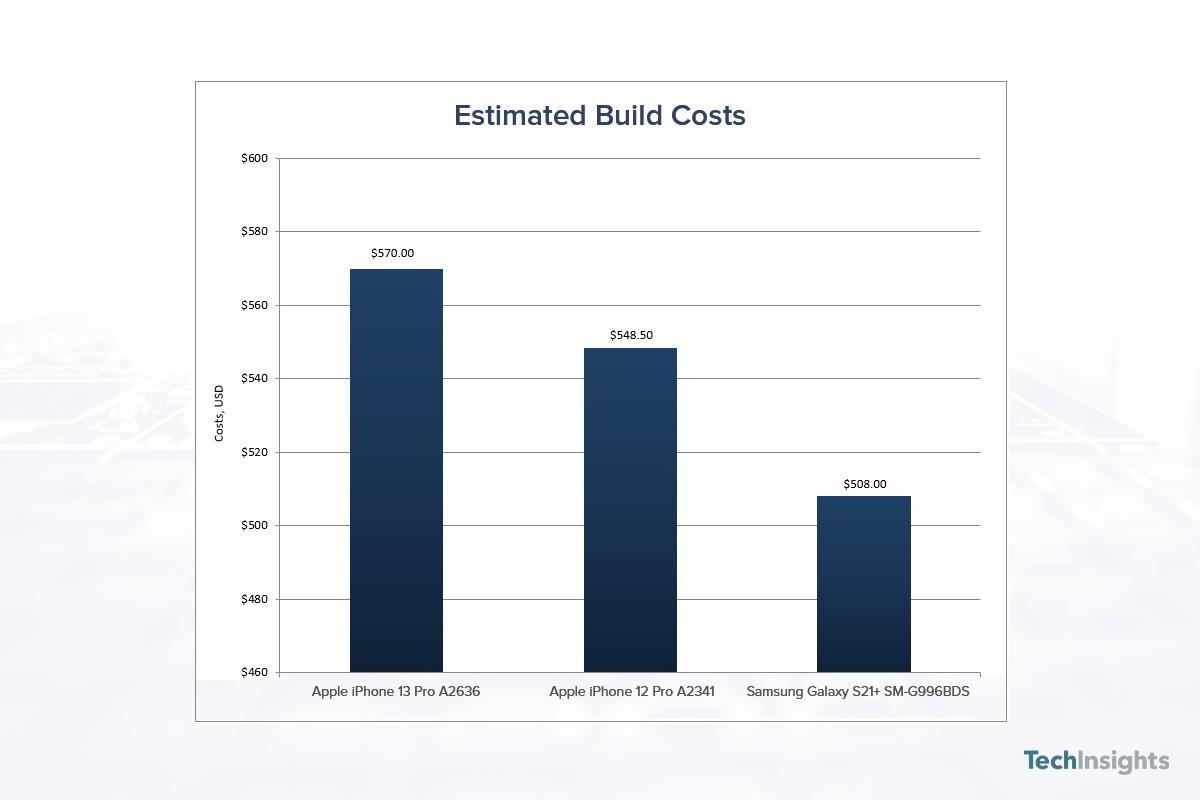 Sforum - Trang thông tin công nghệ mới nhất gsmarena_001-1-2 Apple lãi gần một nửa cho mỗi chiếc iPhone 13 Pro được bán ra